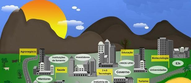 estruturação do Ecossistema de Inovação de Macaé
